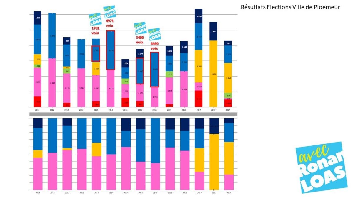 Résultats des élections depuis 2012 à Ploemeur